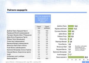 Національні рейтинги